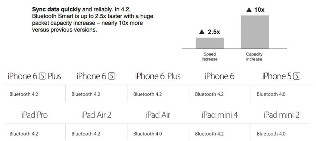 Chuẩn Tai nghe Bluetooth mới nhất : 4.2 được Apple đưa lên
