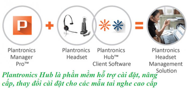 Phần mềm Plantronics Hub